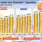 Zigarettenpreise Deutschland 2013 mit einer Zigarette weniger