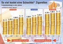 zigarettenpreise deutschland 2013 mit einer zigarette weniger. Black Bedroom Furniture Sets. Home Design Ideas